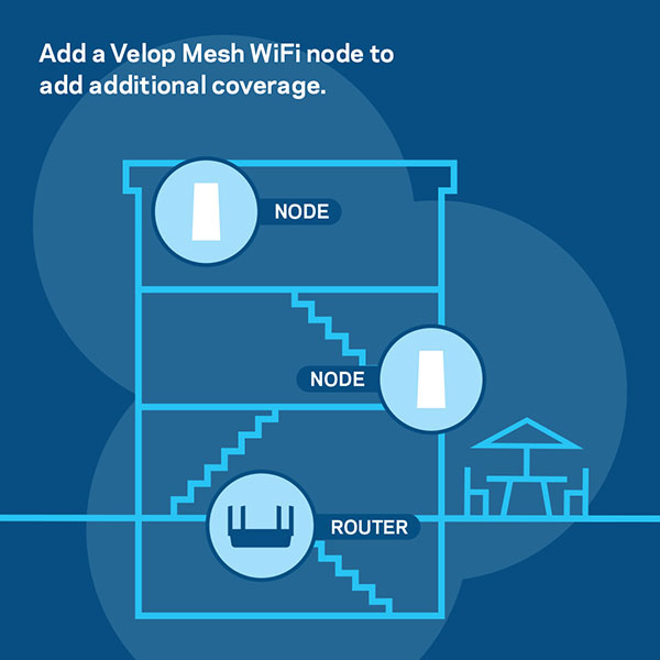 Expand your wireless network with the Intelligent Mesh Technology