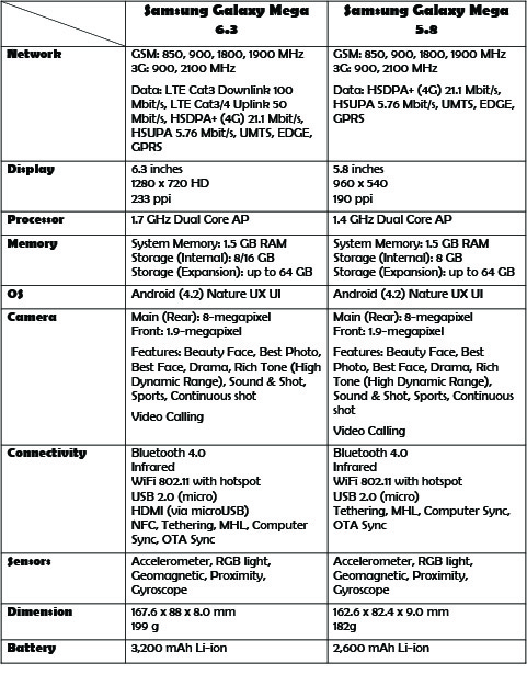 Samsung Galaxy Mega specifications comparison