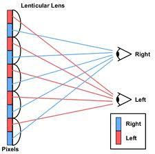 Lenticular Viewing